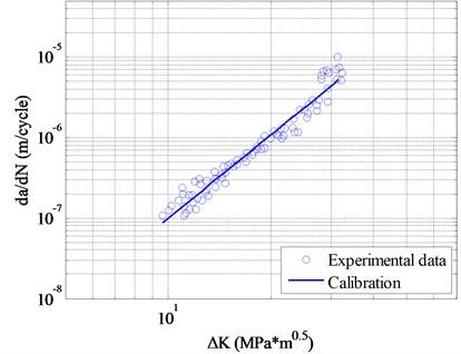 da/dN-dK calibration