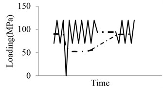 Schematic illustration for overload/underload effects
