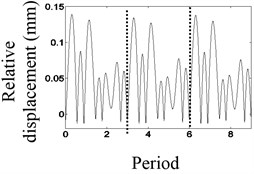 The waveform characteristics at 3/7 times the natural frequency