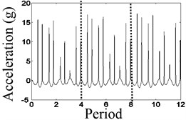 The waveform characteristics at 4/9 times the natural frequency