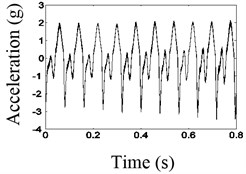Waveform and frequency spectrum before and after the noise reduction when frequency is 1/2fn