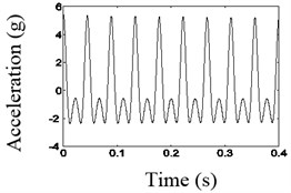Waveform and frequency spectrum before and after the noise reduction when frequency is 2fn
