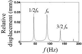 Waveform characteristics at 1/2 times the natural frequency