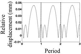 Waveform characteristics at 1/3 times the natural frequency
