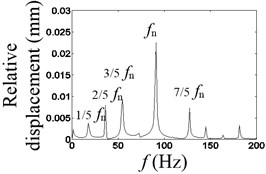 Waveform characteristics at 2/5 times the natural frequency