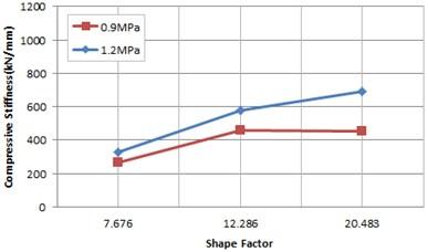 Rotation stiffness according to shape factor