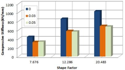 Rotation stiffness according to rotation
