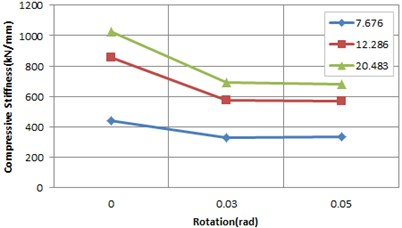 Rotation stiffness according to rotation and shape factor