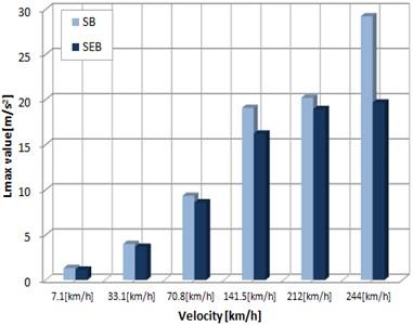 Vibration velocity response according to train speed and bearings