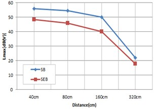 Vibration result according to speed and distance