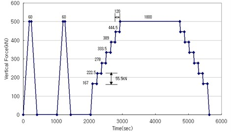 Hysteric curve of compression test (BS EN1337-3)