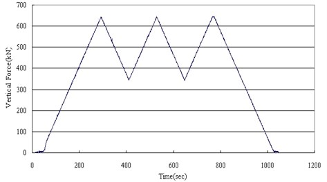 Hysteric curve of compression test (ISO 22762)