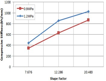 Compressive stiffness according to shape factor (0.0 rad)