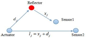 Schematic diagram of detection principle