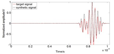 Comparison of synthetic signal and target signal