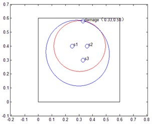Comparison of the actual position and the ellipse orientation position
