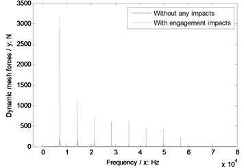 The sensitivity of module on engagement impacts