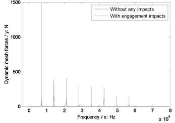 The sensitivity of pressure angles on engagement impacts