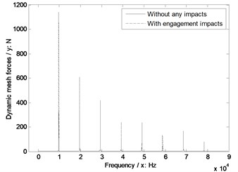 The sensitivity of pinion tooth numbers on engagement impacts