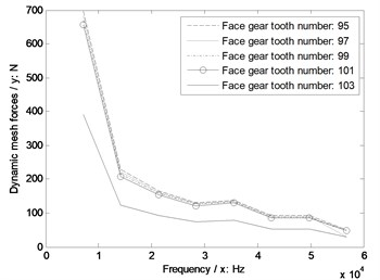 The sensitivity of face gear tooth numbers on engagement impacts