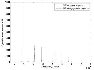 The sensitivity of shaft angles on engagement impacts