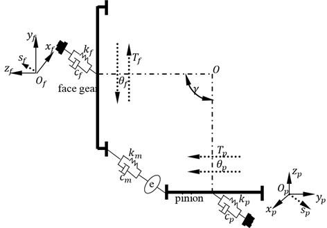 A four-DOF dynamic model of face gear drives