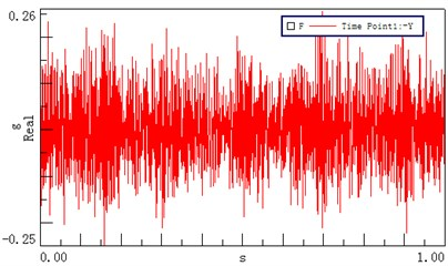 Time domain vibrational results recorded at different test points