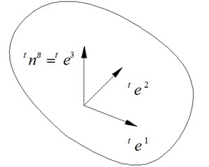 Local coordinates of contact surface