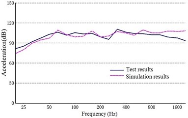 Comparison of the structure noise between the test and simulation
