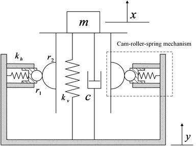 Schematic diagram of the piecewise nonlinear-linear HSLDS vibration isolator  with cam-roller-spring mechanisms