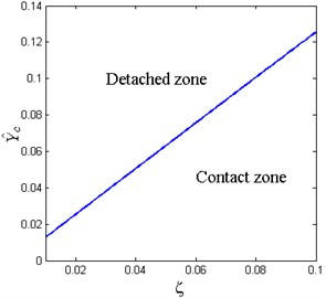 Critical value of base excitation amplitude for various damping ratio  (x^d=0.6, δ^=0.2, β=0.7)