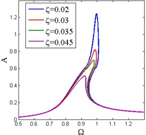 Amplitude-frequency curves under different a) base excitation amplitude with ζ=0.02 and  b) damping ratio with Y^=0.05 (x^d=0.6, δ^=0.2, β=0.7)
