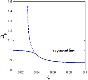 The resonance frequency under different a) base excitation amplitude with ζ= 0.02;  b) damping ratio with Y^=0.05 (x^d=0.6, δ^=0.2, β=0.7)