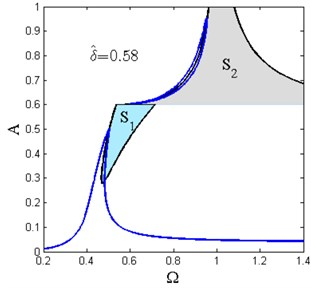 Stability diagrams of primary resonance for various δ^ (Y^=0.04, ζ=0.02, x^d=0.6, β=0.7)