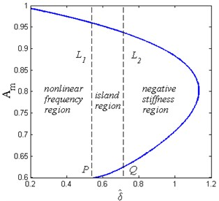 Extreme values Am of the response amplitude as the function of spring pre-compression  length δ^ (Y^=0.04, ζ=0.02, β=0.7, x^d=0.6)