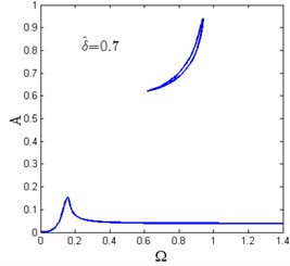 Amplitude-frequency curves for various horizontal spring pre-compression length δ^  (Y^=0.04, ζ=0.02, β=0.7, x^d=0.6)