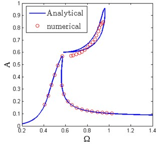 Prediction of frequency island between analytical solution and numerical solution  (δ^=0.55, Y^=0.08, ζ=0.04, β=0.7, x^d=0.6)