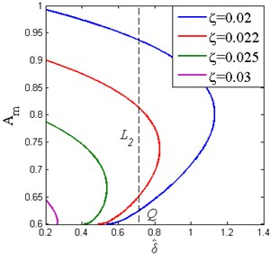 The effect of the damping ratio on the appearance of the frequency island  (Y^=0.04, β=0.7, x^d=0.6)