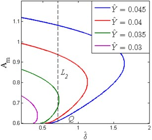 The effect of the base excitation level on the appearance of the frequency island  (ζ=0.02, β=0.7, x^d=0.6)