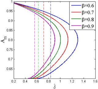 The effect of the stiffness ratio on the appearance of the frequency island  (Y^=0.04, ζ=0.02, x^d=0.6)