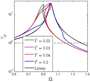 Absolute displacement transmissibility of piecewise nonlinear-linear HSLDS vibration  isolator and equivalent linear one under  different base excitation amplitude  (ζ=0.02, x^d=0.6, δ^=0.2, β=0.7)