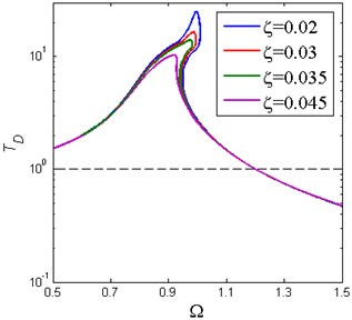 Absolute displacement transmissibility of piecewise nonlinear-linear HSLDS vibration  isolator for various damping ratio  (Y^=0.05, x^d=0.6, δ^=0.2, β=0.7)