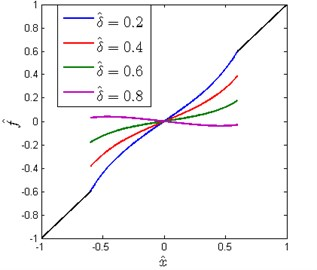 Non-dimensional force-displacement curves for different δ^ (x^d=0.6, β=0.7)