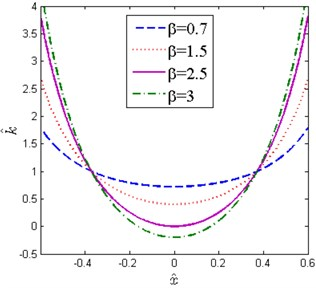 Non-dimensional force-displacement and stiffness-displacement curves  for various β (x^d=0.6, δ^=0.2)