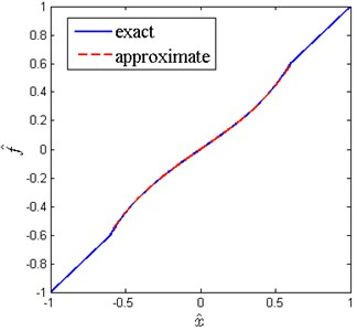 Comparison of exact and approximate force-displacement curves (δ^= 0.2, x^d=0.6, β=0.7)