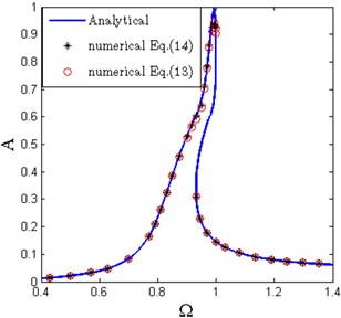 Amplitude-frequency and phase-frequency curves of the primary resonance  (ζ=0.02, Y^=0.04, x^d=0.6, δ^=0.2, β=0.7)