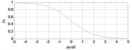 The probability of the event E to the evaluation index