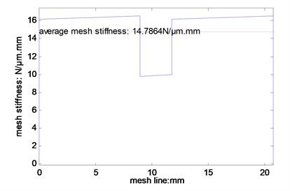 Mesh stiffness simulated