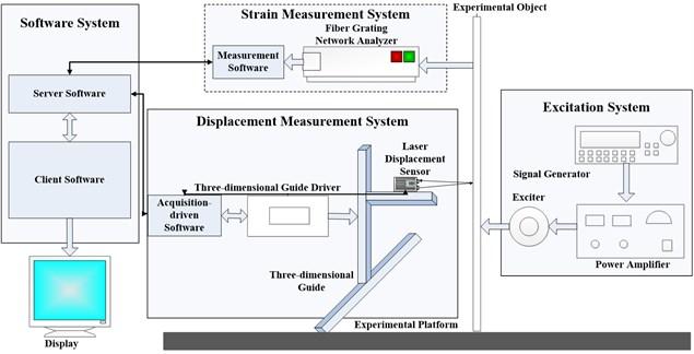 Schematic diagram of the experimental platform