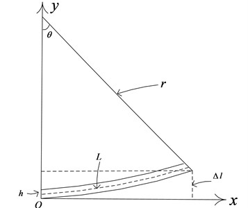 Curved deformation of the plate structure
